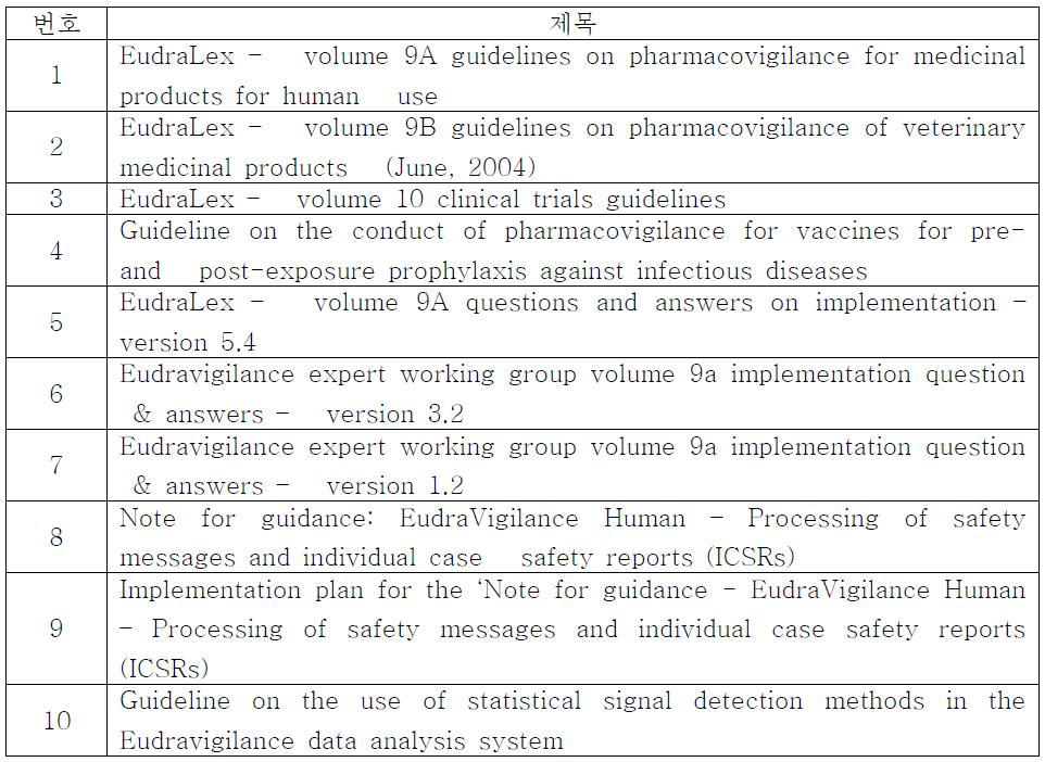 EMA 가이드라인 목록.