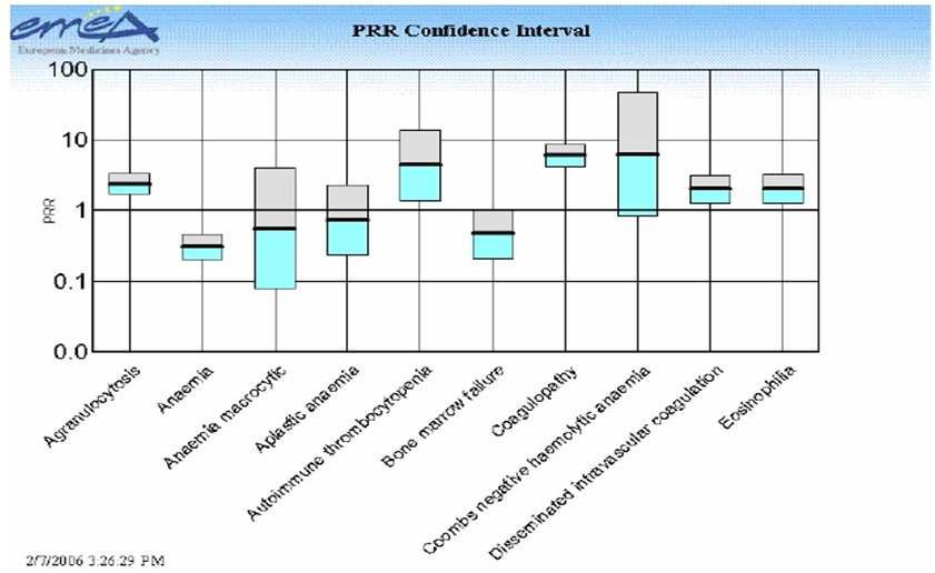 EMA 주간, 월간 실마리정보 모니터링 보고서: 유해사례별 PRR값과 95%신뢰구간.