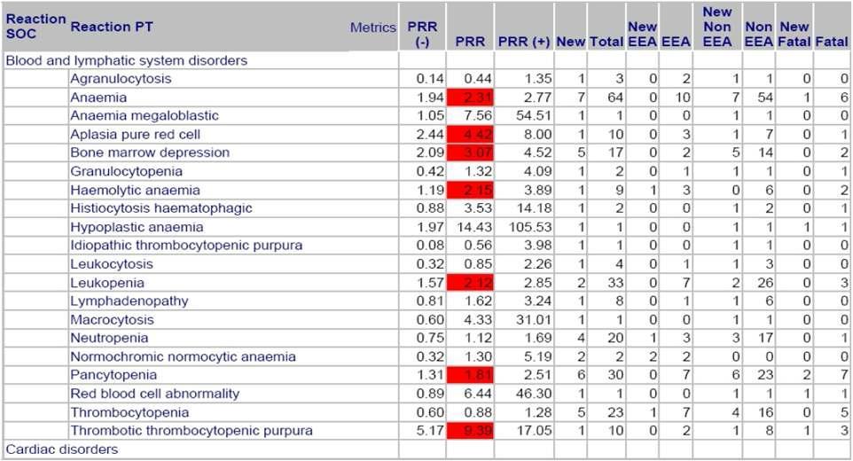 EMA 주간, 월간 실마리정보 모니터링 표.
