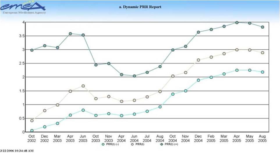 EMA 주간, 월간 실마리정보 모니터링 보고서: 2002-2005년 PRR 변화양상.