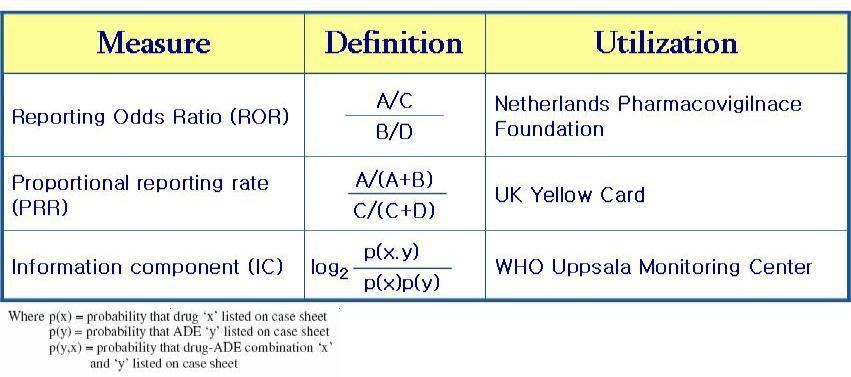 여러 가지 데이터마이닝 지표 정의와 국가별 사용지표.