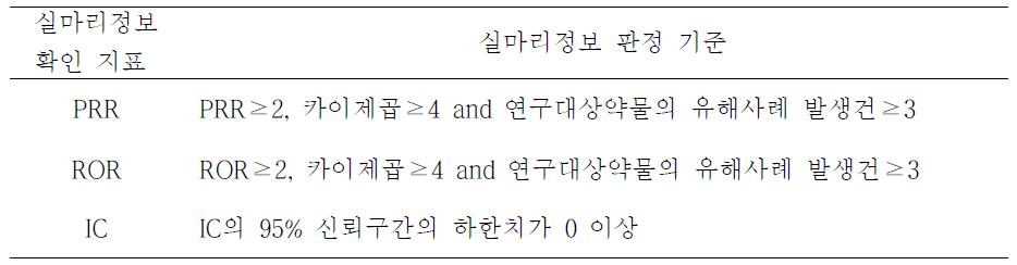실마리정보 확인 지표에 따른 실마리정보 판정 기준.