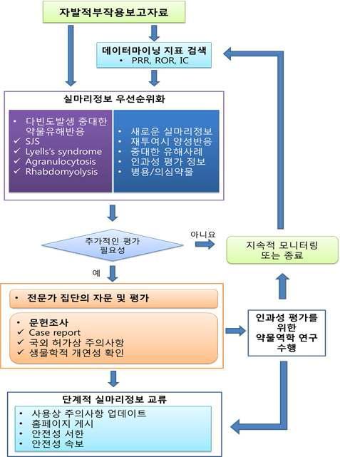 자발적부작용보고자료에서 생성된 실마리정보 관리 및 교류.