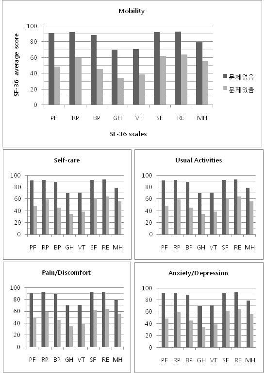 그림 8. EQ-5D-3L 5개 영역에서 문제호소 유무에 따른 SF-36v2의 평균점수 비교