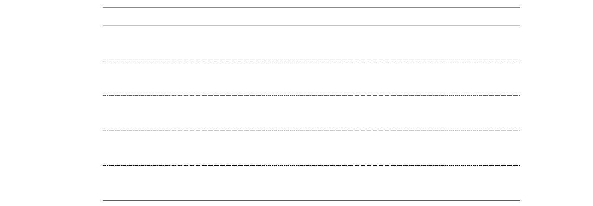 EQ-5D-5L 응답결과와 WHOQOL-BREF 평균점수와의 비교