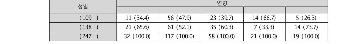 연령 집단에 따른 조사대상자 수 빈도(%)