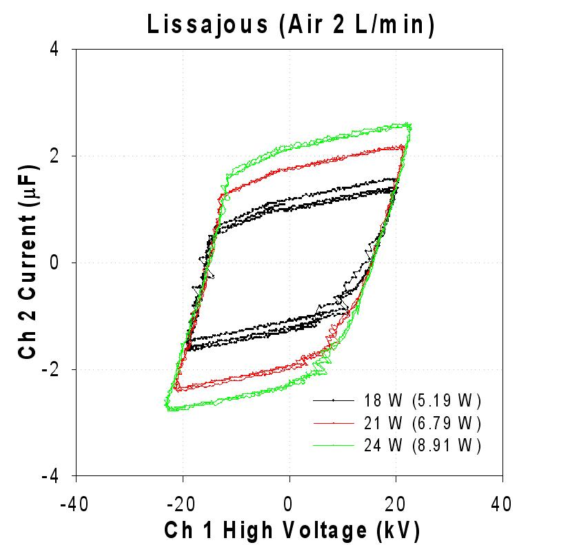 공기유입 반응기 소비전력을 나타내는 리사주(Lissajous plot)