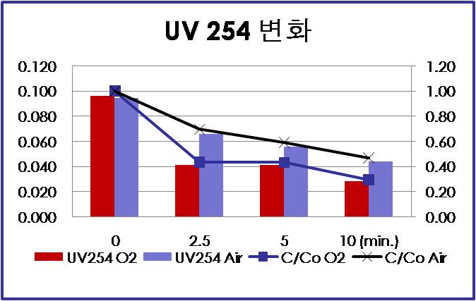 광주하수 처리수에서의 UV254nm 흡광도 변화