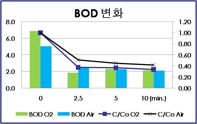 광주하수 처리수에서의 BOD 변화