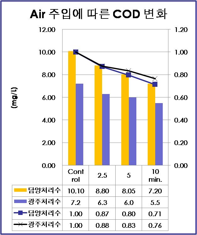 하수처리수의 COD 분해율