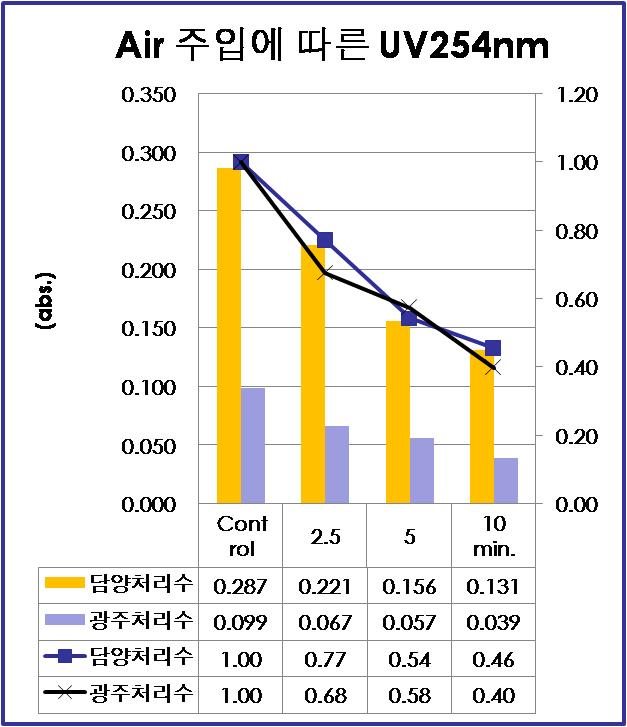 하수처리수의 UV 분해율