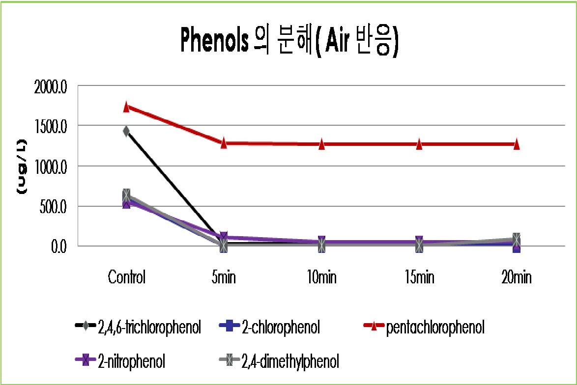 공기 반응시 Phenols 변화