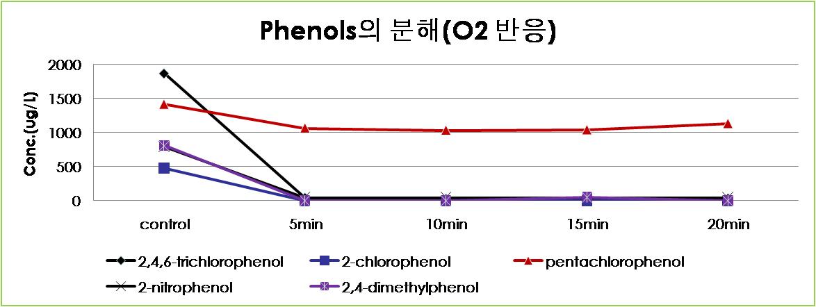 산소 반응시 Phenols 변화