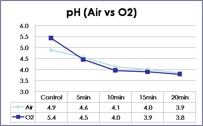 pH의 변화