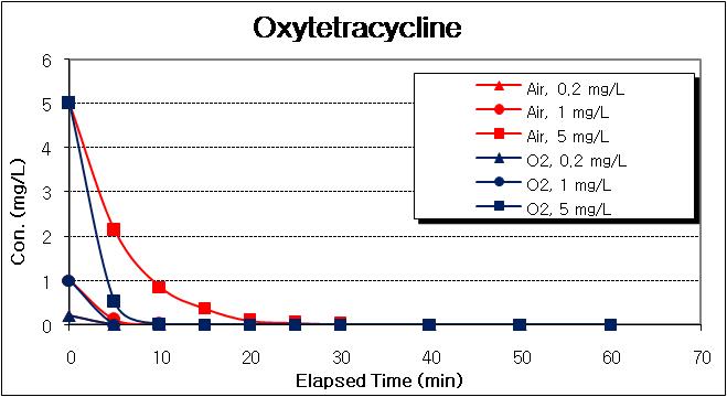 Oxytetracyclines의 분해도 (21W, 조제시료)