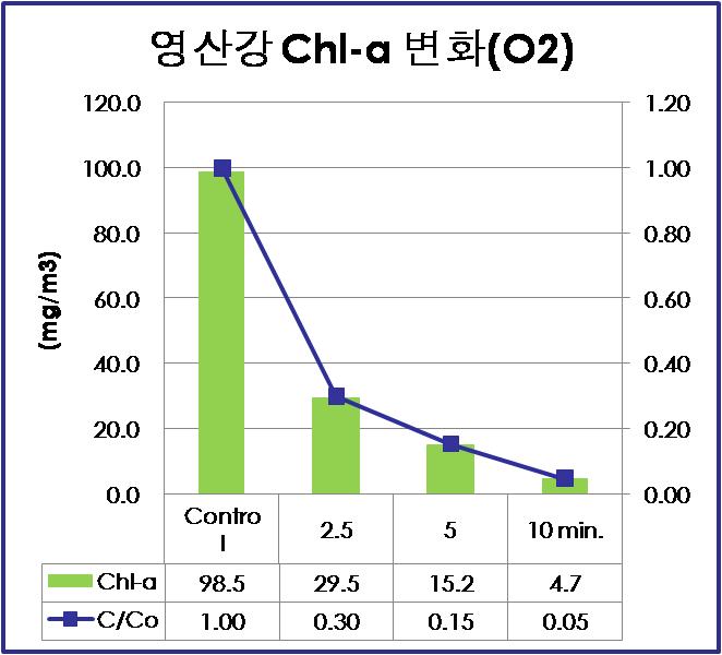 산소반응시 클로로필의 농도 변화