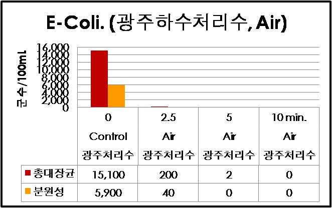 대장균 공기반응(광주하수)