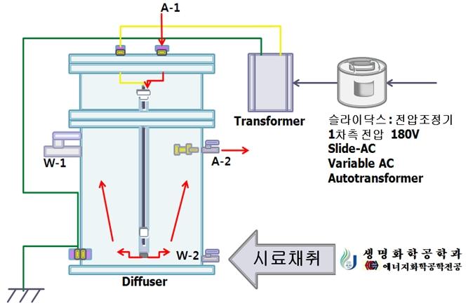 실험용 UDBD plasma 반응기