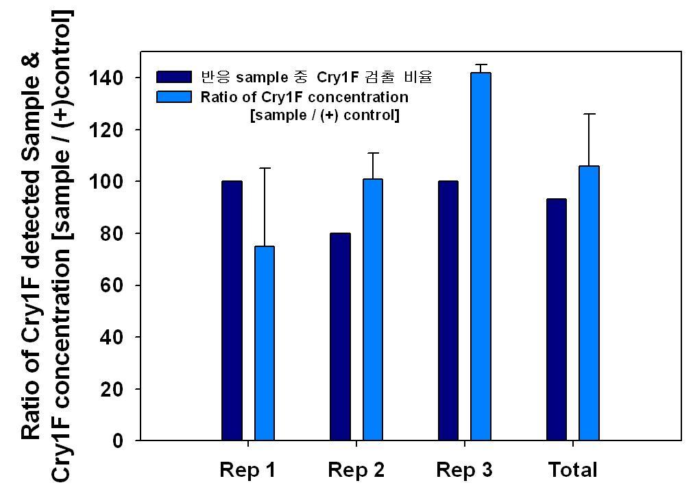 옥수수 시료에서의 Cry1F 검출 비율 및 농도