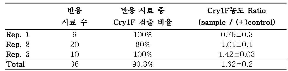 Bt 옥수수 잎에서 추출한 단백질에서의 Cry1F 검출(평균)