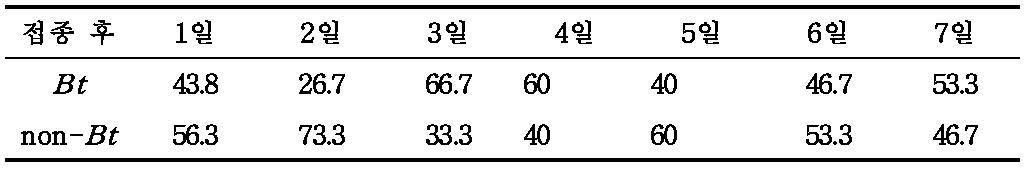 7일 동안의 무당벌레 성충의 포식 선호도(%) 조사
