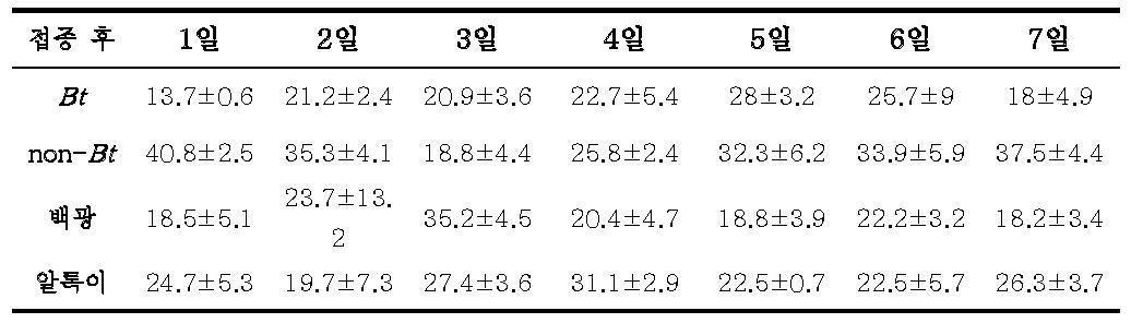 7일 동안의 기장테두리의 기주 선호도(%) 조사