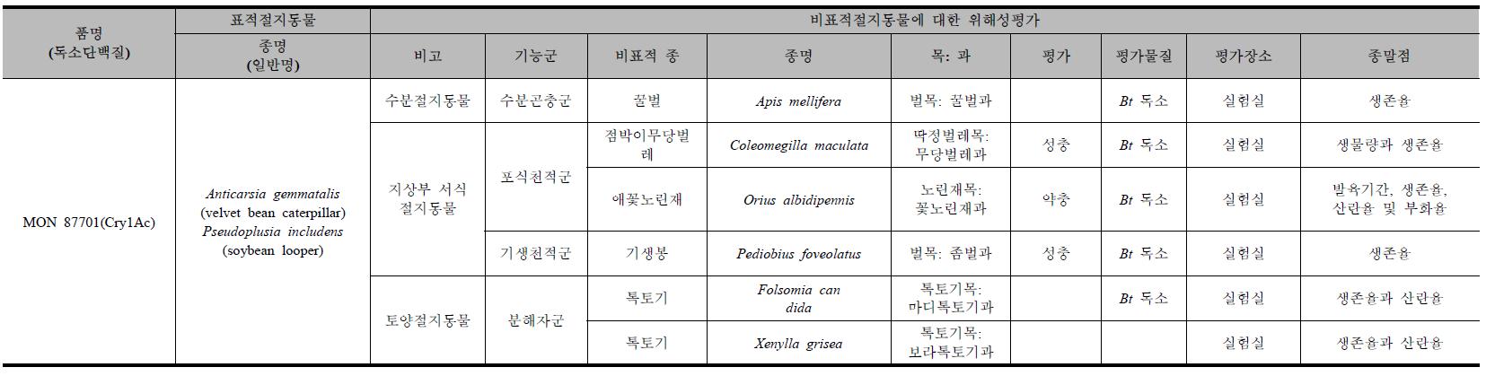 해충저항성유전자변형콩에서 비표적절지동물에게 미치는 위해성평가 내용 분석