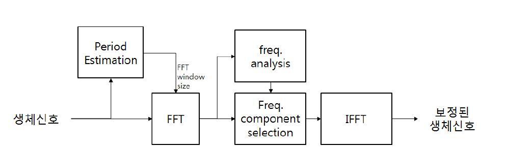 동적 잡읍 알고리즘의 블록 다이어그램