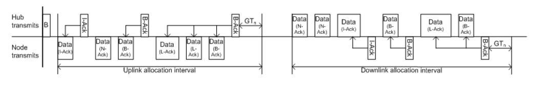 Medwin에서 제안한 Superframe 구조