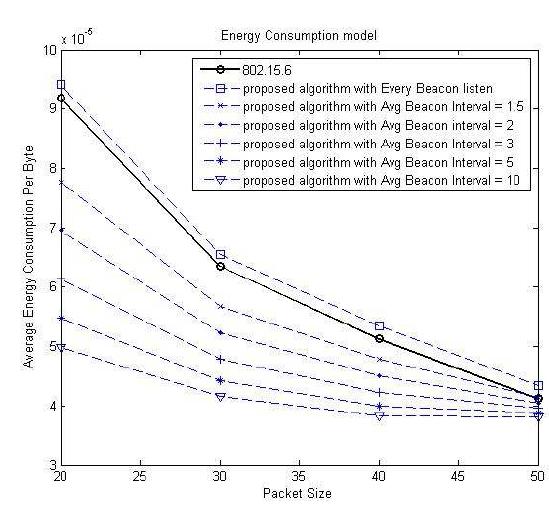 제안하는 알고리즘의 energy consumption model (packet size)
