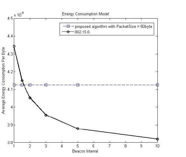 제안하는 알고리즘의 energy consumption model (beacon interval)