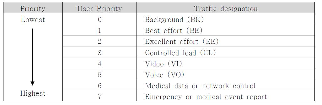 Traffic Priority Mapping