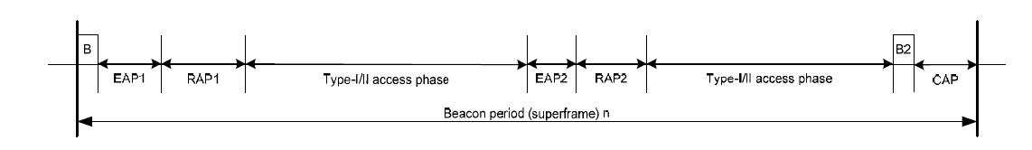 beacon mode에서의 superframe structure