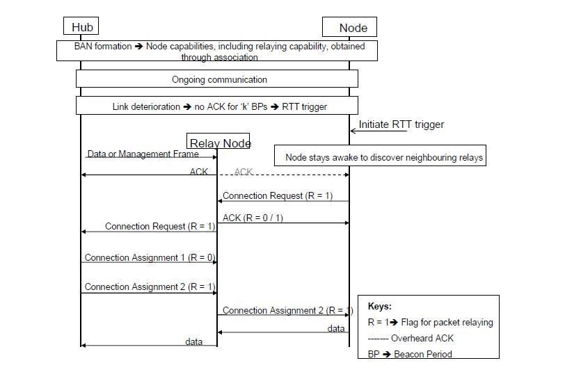 스케줄링 된 노드의 릴레이 노드 연결 과정