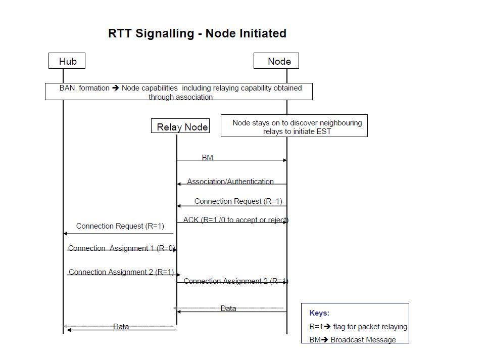 스케줄링 되지 않은 노드의 릴레이 노드 연결 과정