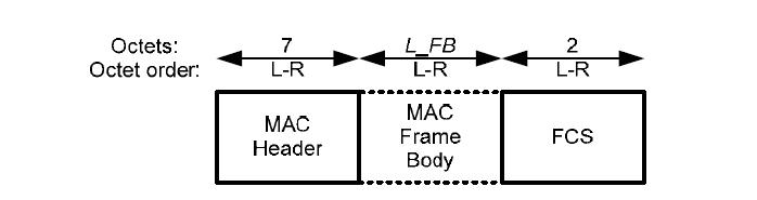 MAC 프레임 구조