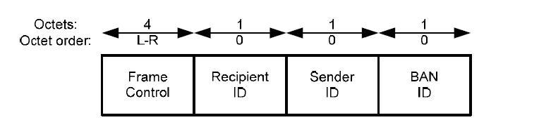 MAC Header 구조