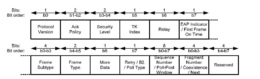 MAC Header내의 Frame Control 구조