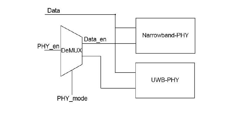 Multi-PHY의 신호 제어구조