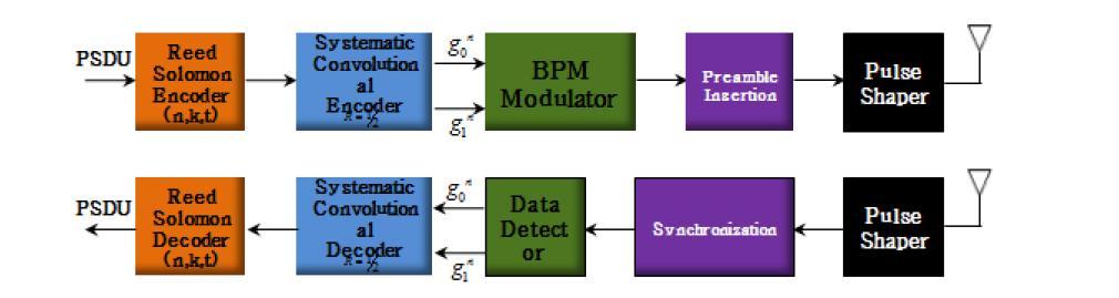 IEEE 802.15.4a standard 송수신 구조