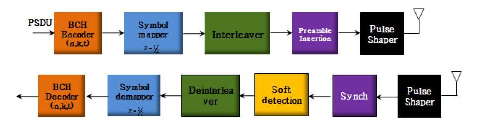 IEEE 802.15.6 Draft 송수신 구조