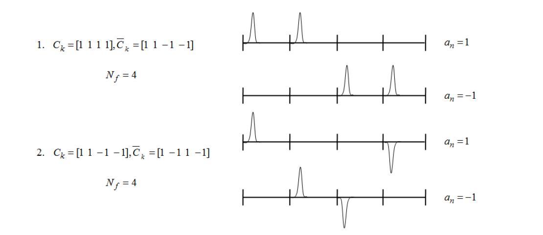 코드(??????)와 데이터 비트(??)에 따른 심볼 구조