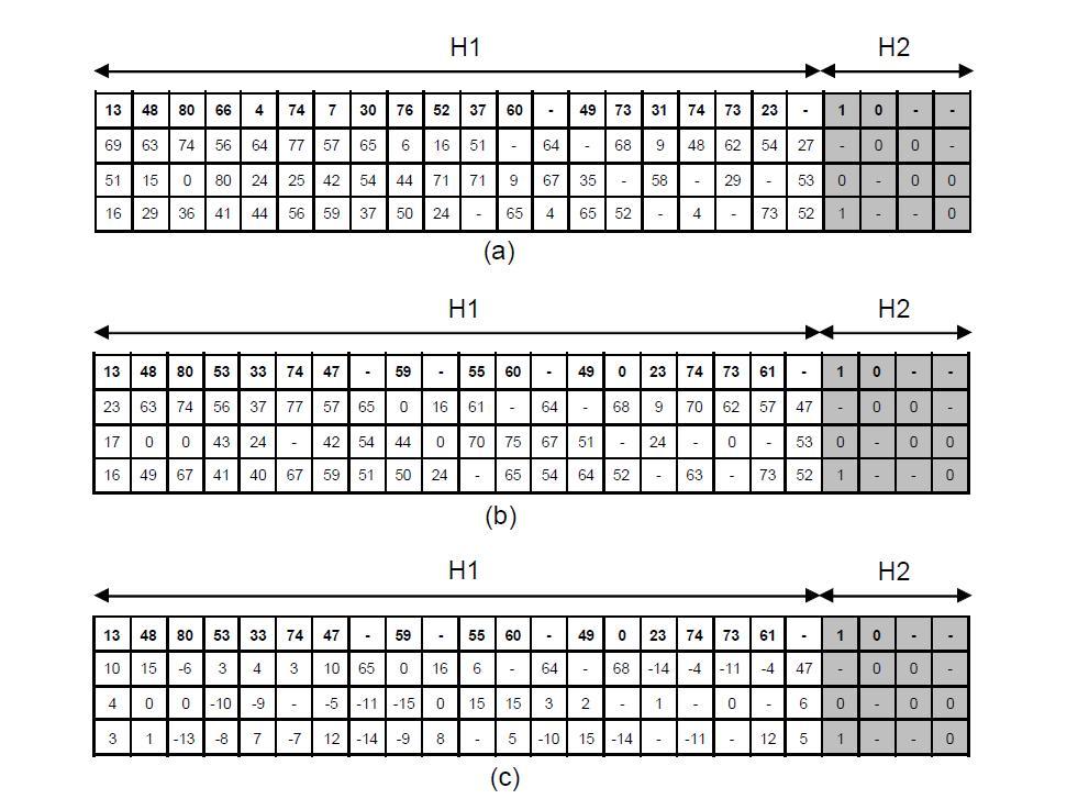 (a) Original parity check matrix, (b) Modified parity check matrix, (c) Differential parity check matrix