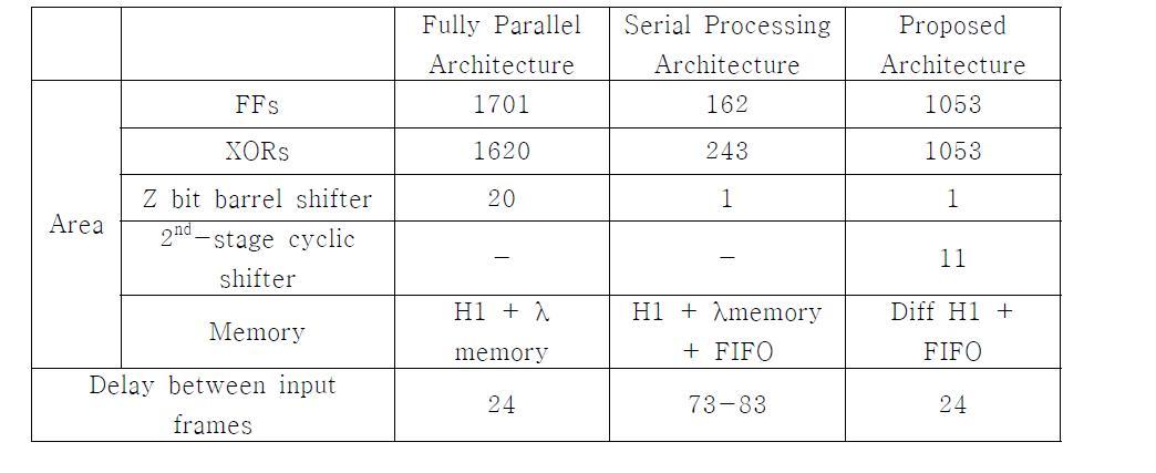 제안하는 LDPC 부호화기 구th조rou와g h기pu존t 의비 교LDPC 부호화기 구조의 복잡도 및 throughput 비교