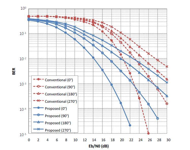 기존 CM-TR 수신기와 제안 CM-TR 수신기의 WBAN CM4 환경에서의 BER 성능