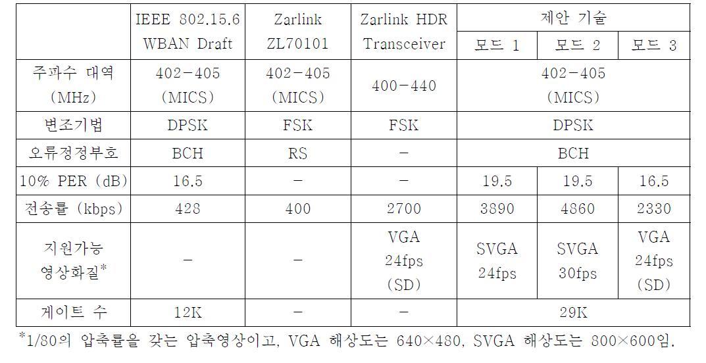 기존 체내이식용 통신시스템과의 성능 비교