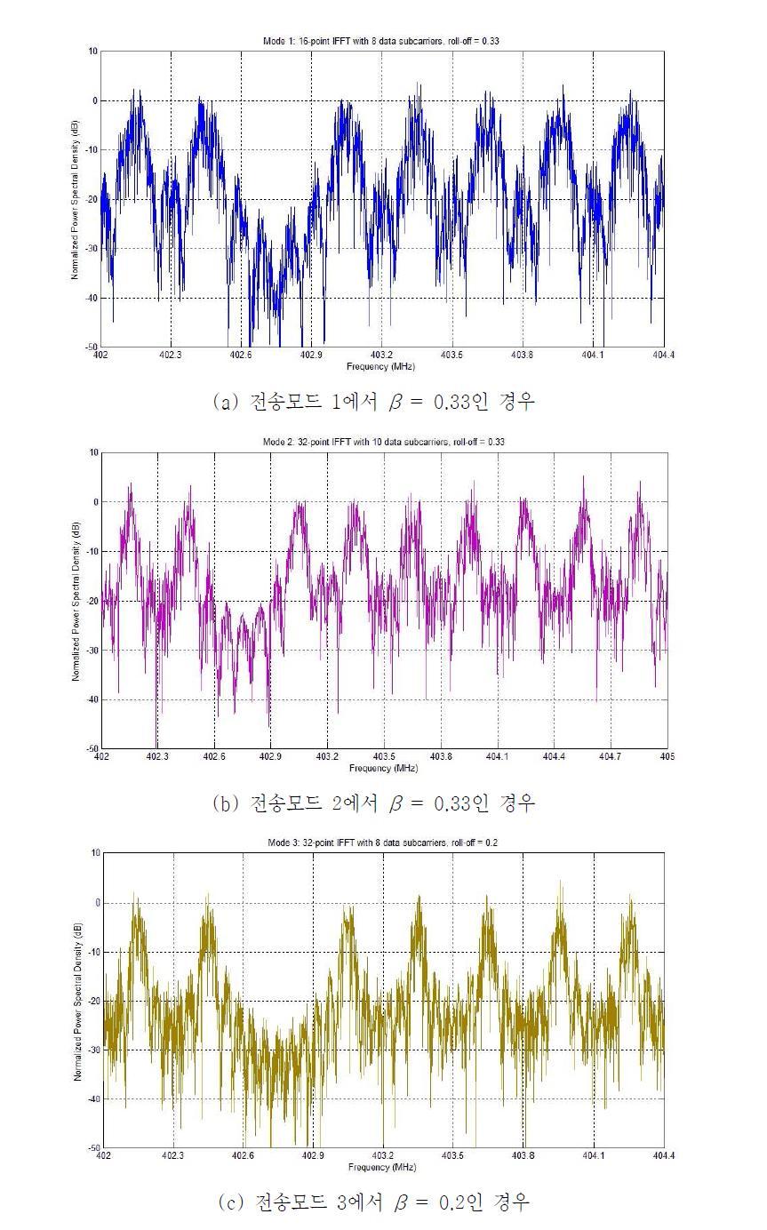 올림 코사인 윈도우를 적용한 송신신호의 전송모드에 따른 파워 스펙트럼 밀도(PSD)