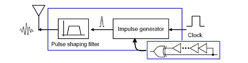 Pulse shaping 구조의 트랜스미터