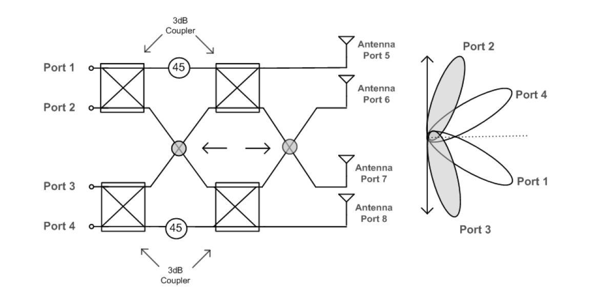 Passive Beamforming (Butler Matrix)