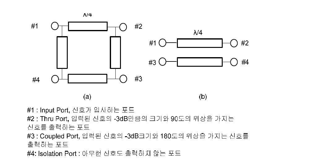 (a) 3-branch line coupler, (b) Coupled line coupler
